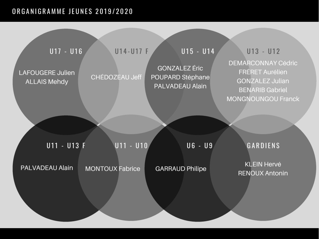 ORGANIGRAMME JEUNES - 2019/2020